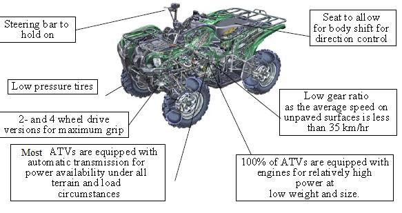 ATV_characteristics