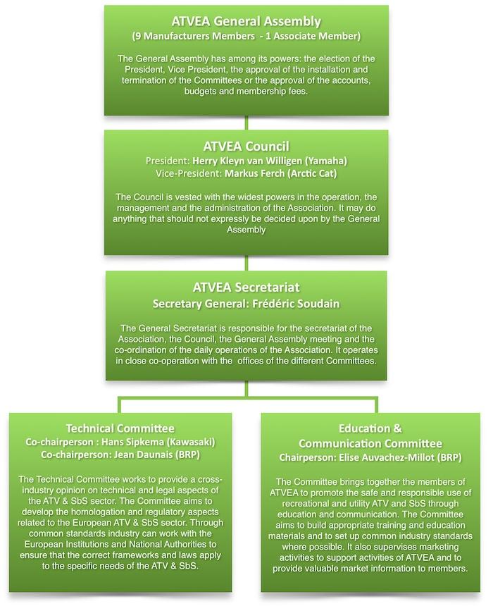 atvea-structure